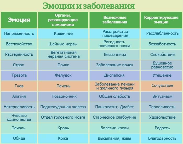 Нервозность связана с болезнями